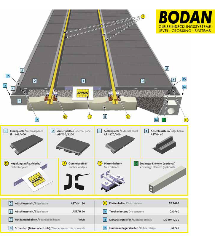 BODAN Level Crossing